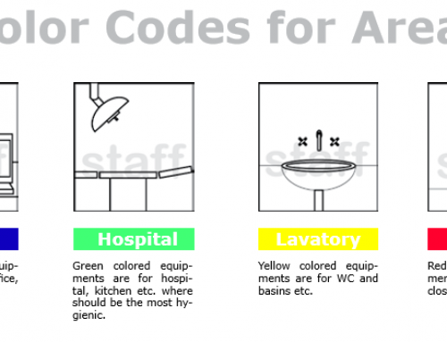 Color Codes for Hygiene